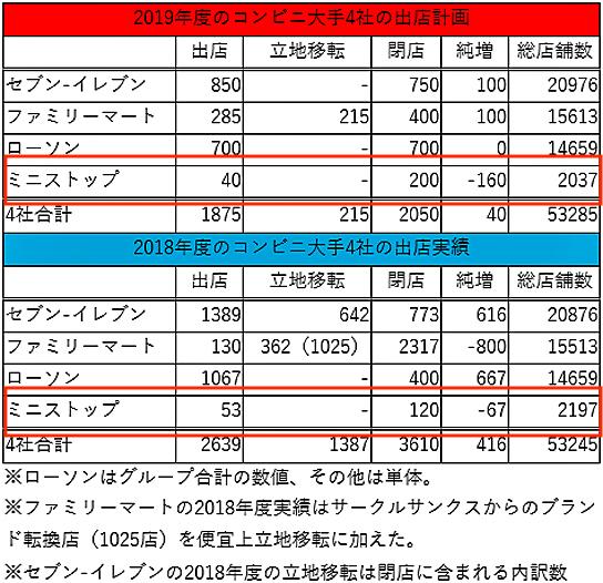 【2019年5月29日閉店】ミニストップ 八幡欽明台店が閉店